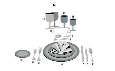 Buenas maneras en la mesa etiqueta a la hora de comer for Colocacion de los cubiertos en una mesa