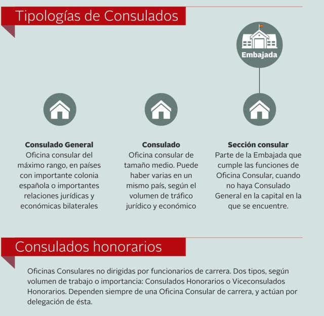 C mo trabaja un consulado tipos de consulados for Oficinas del inss en madrid capital
