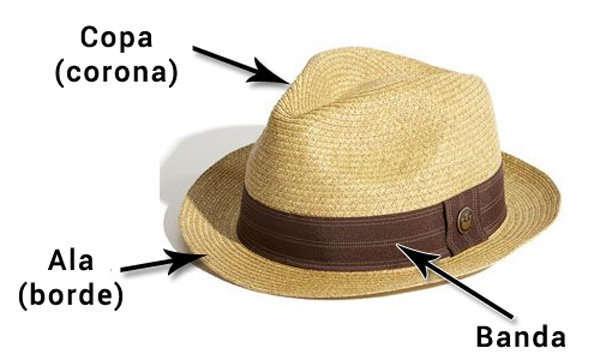 Partes de un sombrero